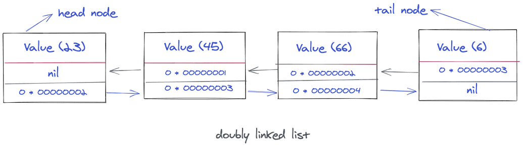 Doubly linked list example
